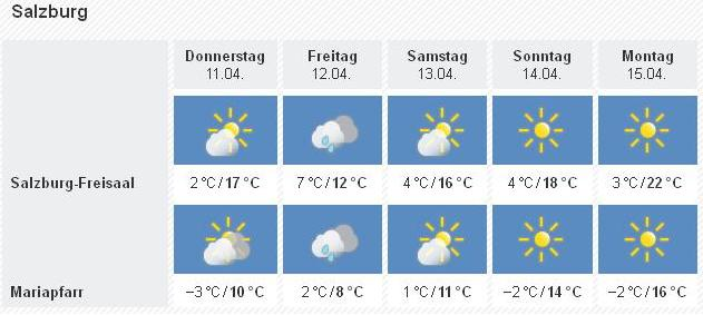wetter orf