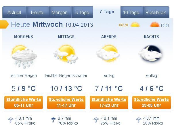 Wetterberichte